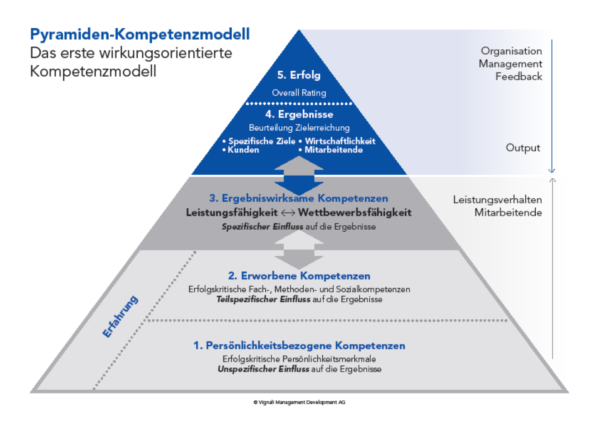 Pyramiden-Kompetenzmodell von Vignali Management Development