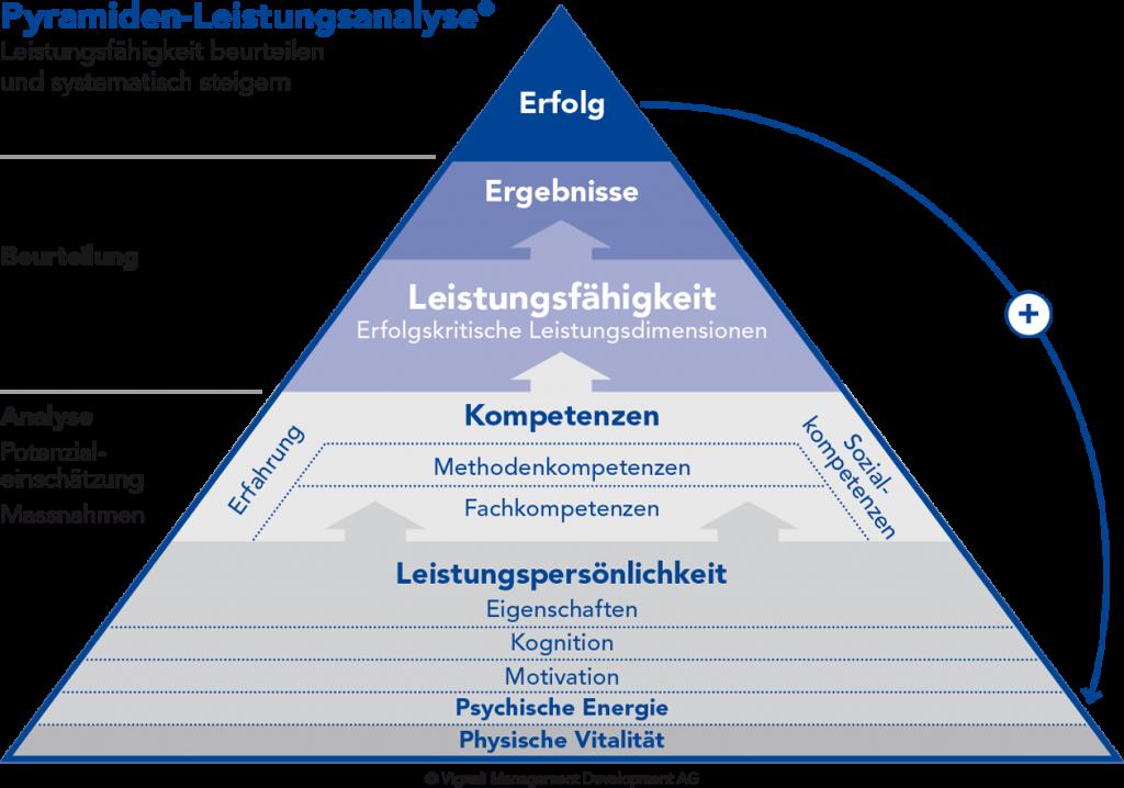 Pyramiden-Leistungsanalyse